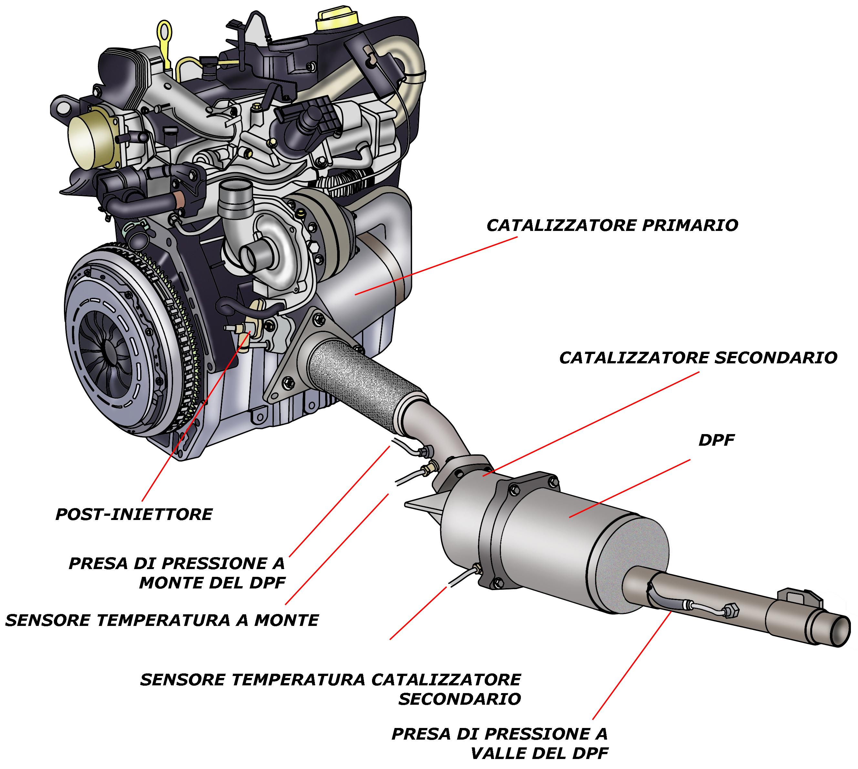 DPF Renault, sistema con post-iniettore
