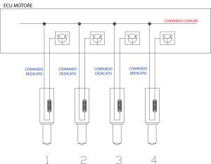 Collegamento elettrico iniettori - centralina