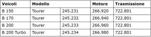 Tabella 2: Modelli di Classe B che adottano il cambio CVT 722.8