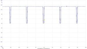 Figura 6: Comando dell'elettrovalvola con motore al minimo - Duty Cycle: 5.5%