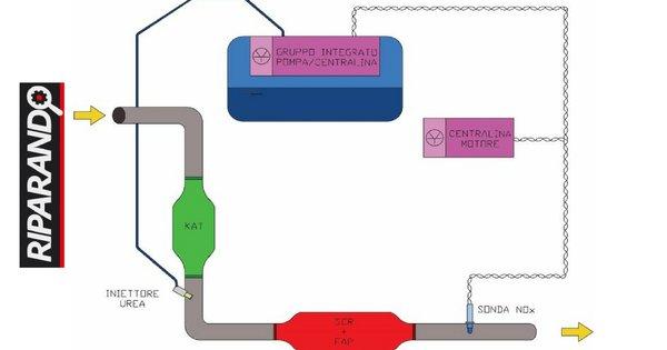 Impianto SCR: Schematizzazione Componenti