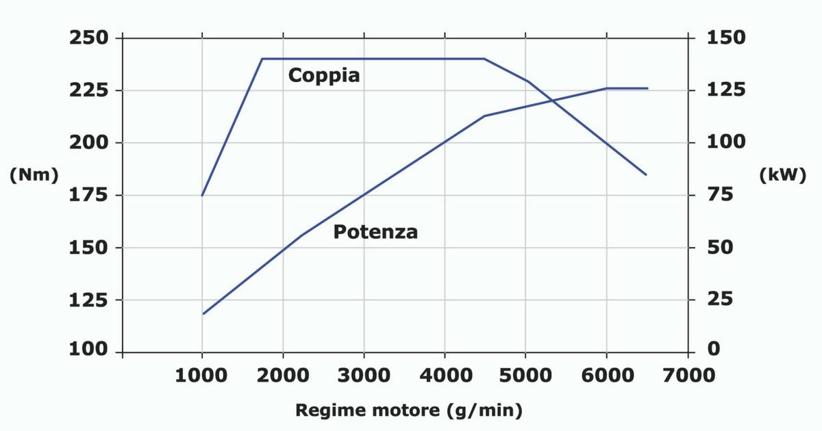 Diagramma coppia-potenza motore 1.4 TSI 125 kW Doppia sovralimentazione