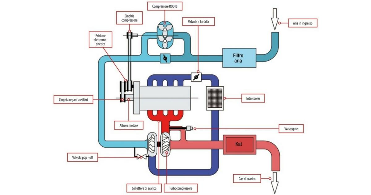 Doppia sovraliminetazione Flusso aria nel motore 1.4 TSI da 125 kW