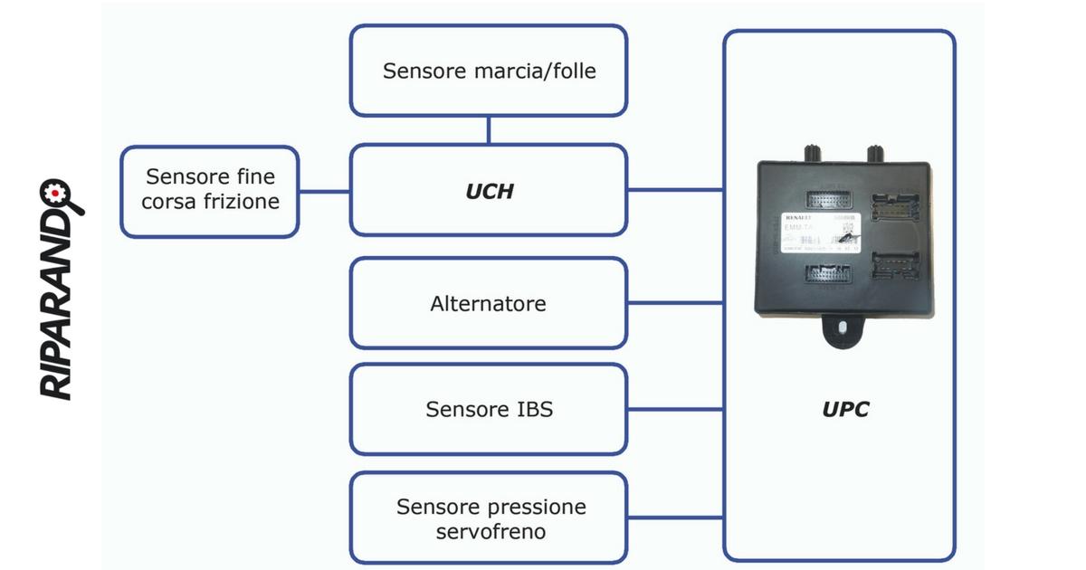 Renault Clio IV Centralina UPC Sistema Elettronico