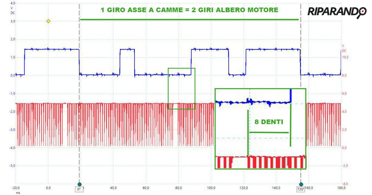 Alfa Romeo Giulia 2.2 JTDm, valutazione offset tra segnali giri motore e fase Riparando