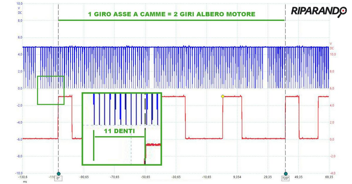 Mercedes C180 CDI - Valutazione offset tra segnali giri motore e fase Riparando