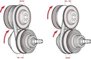 Fig. 1 Trasmissione variabile tramite l'accoppiamento di due pulegge