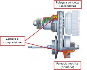 Fig. 2 Scorrimento delle semipulegge tramite attivazione idraulica