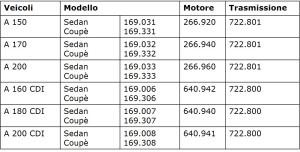 Tabella 1: Modelli di Classe A che adottano il cambio CVT 722.8