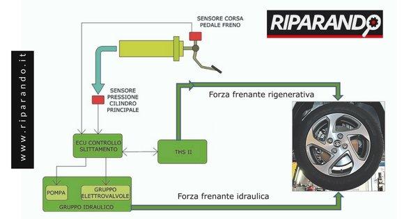 Toyota Yaris Ibrida: Calibrazione e Reset