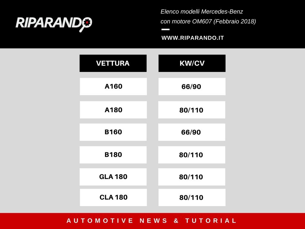 Elenco modelli Mercedes-Benz con motore OM607 Riparando