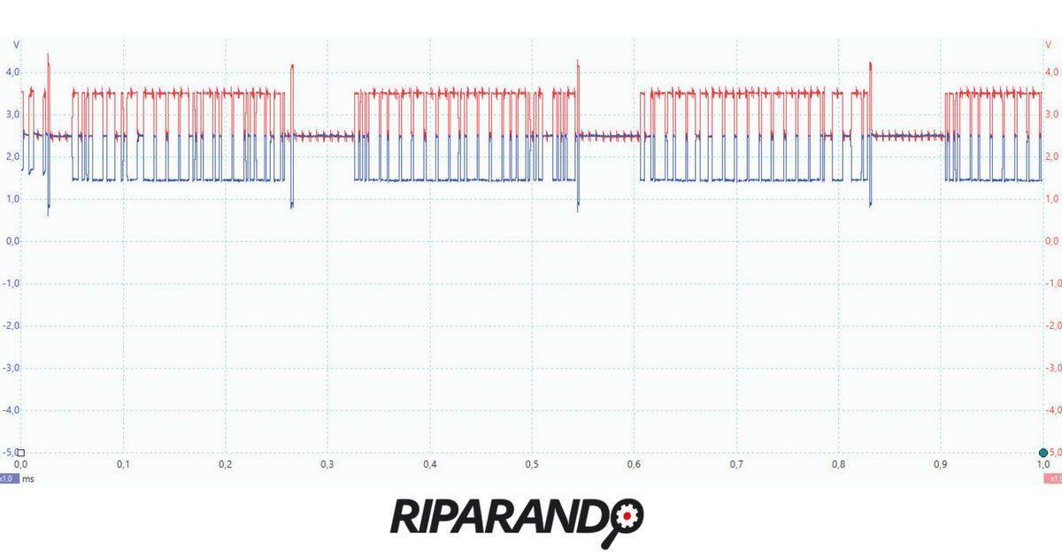 Pacchetti dati CAN-C ai capi di una centralina cambio DSG Riparando