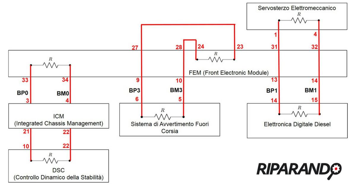 Resistenze di terminazione collegamenti elettrici linea FlexRay BMW