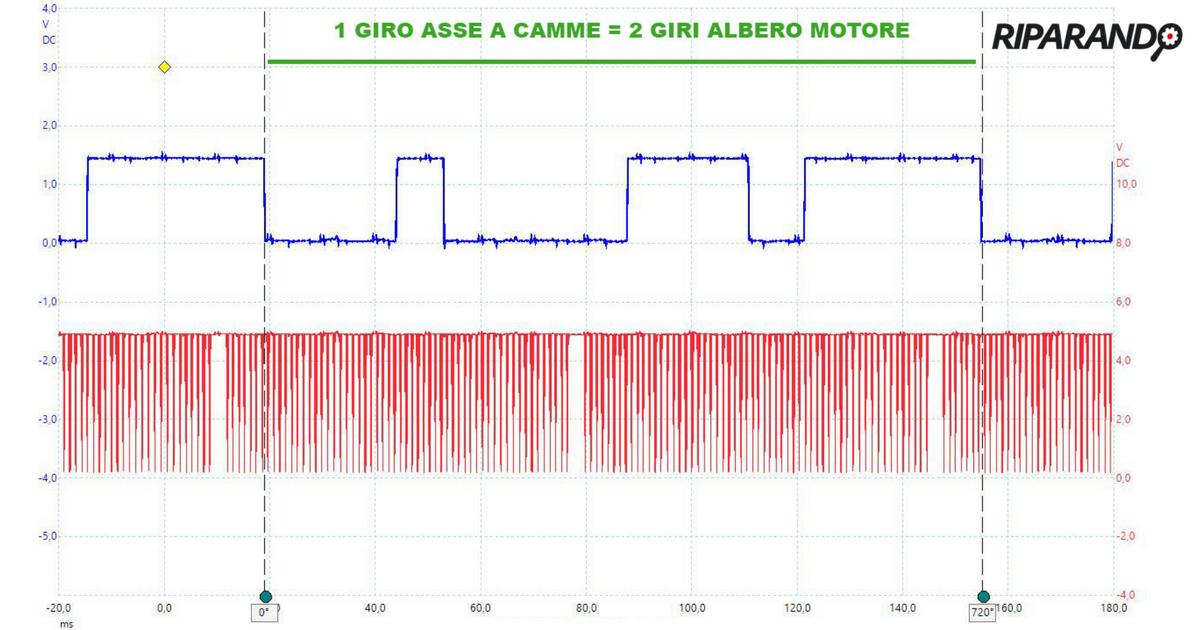 Alfa Romeo Giulia 2.2 JTDm - Segnali giri motore e fase - Riparando
