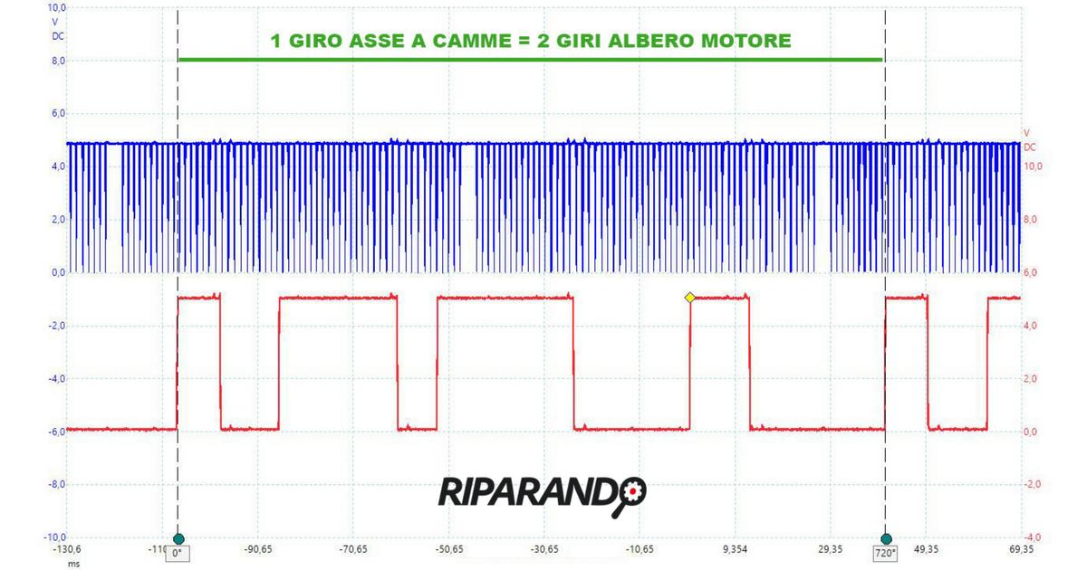 Mercedes C180 CDI segnali giri motore e fase