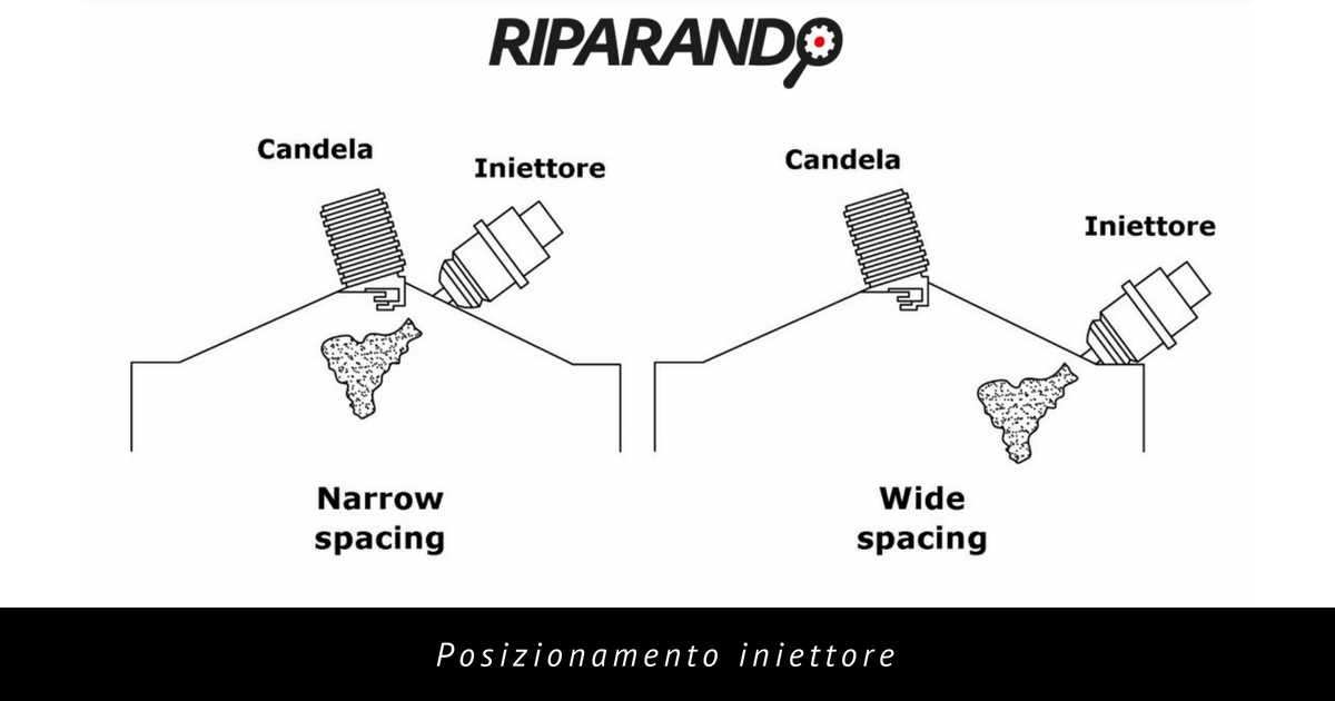 Formazione carica stratificata - posizionamento iniettore - Riparando