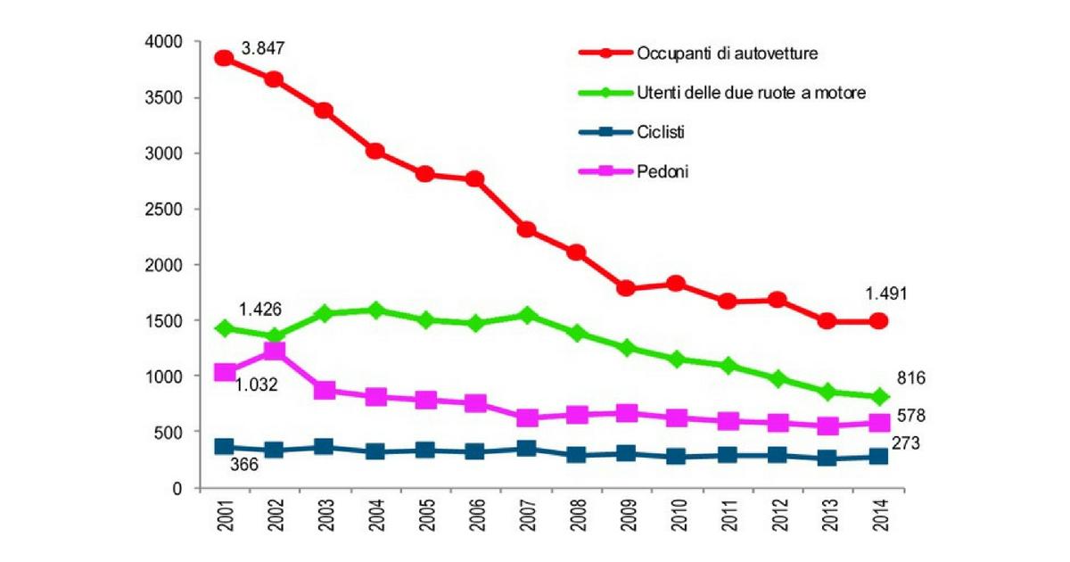 Mortalità stradale dal 2001 al 2014 per tipo di utenza (fonte www.aci.it)