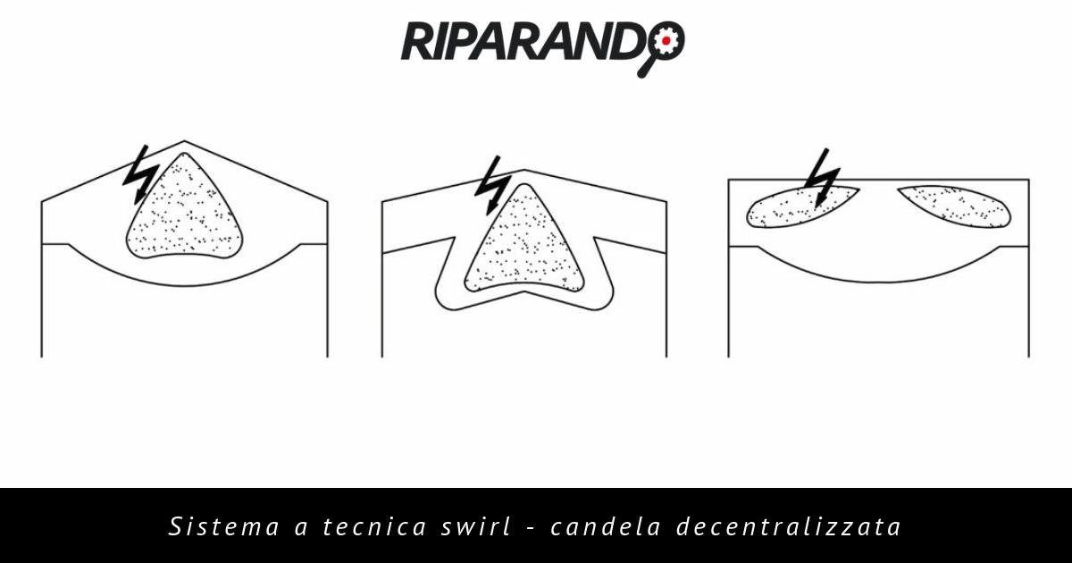 formazione carica stratificata - swirl - candela decentralizzata - Riparando