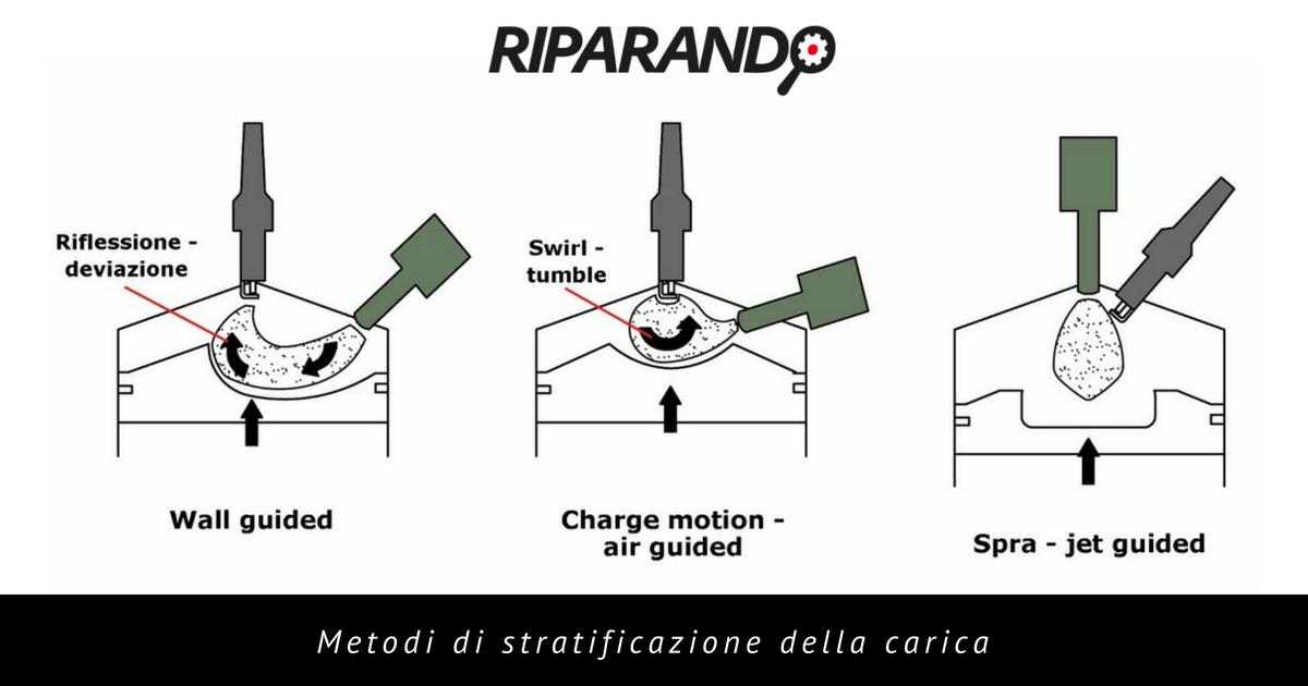 formazione della carica - metodi di stratificazione - Riparando