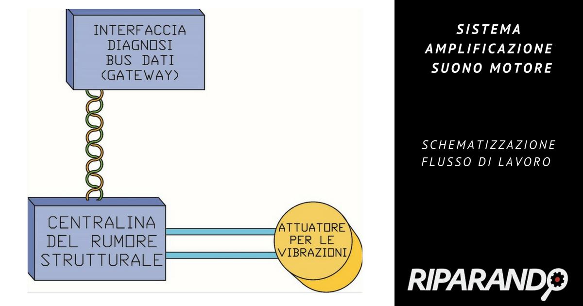 Schematizzazione flusso lavoro Sistema amplificazione suono motore