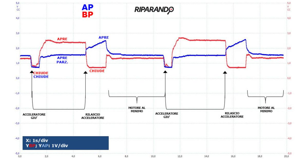Segnali di posizione valvole EGR AP (blu) e BP (rosso) con veicolo fermo