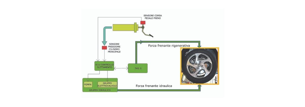 Toyota Hyaris Hybrid Come Funziona il recupero energia in frenata Riparando
