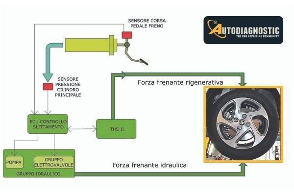 Toyota-Yaris-HSD-sviluppo-della-forza-frenante-sulle-ruote