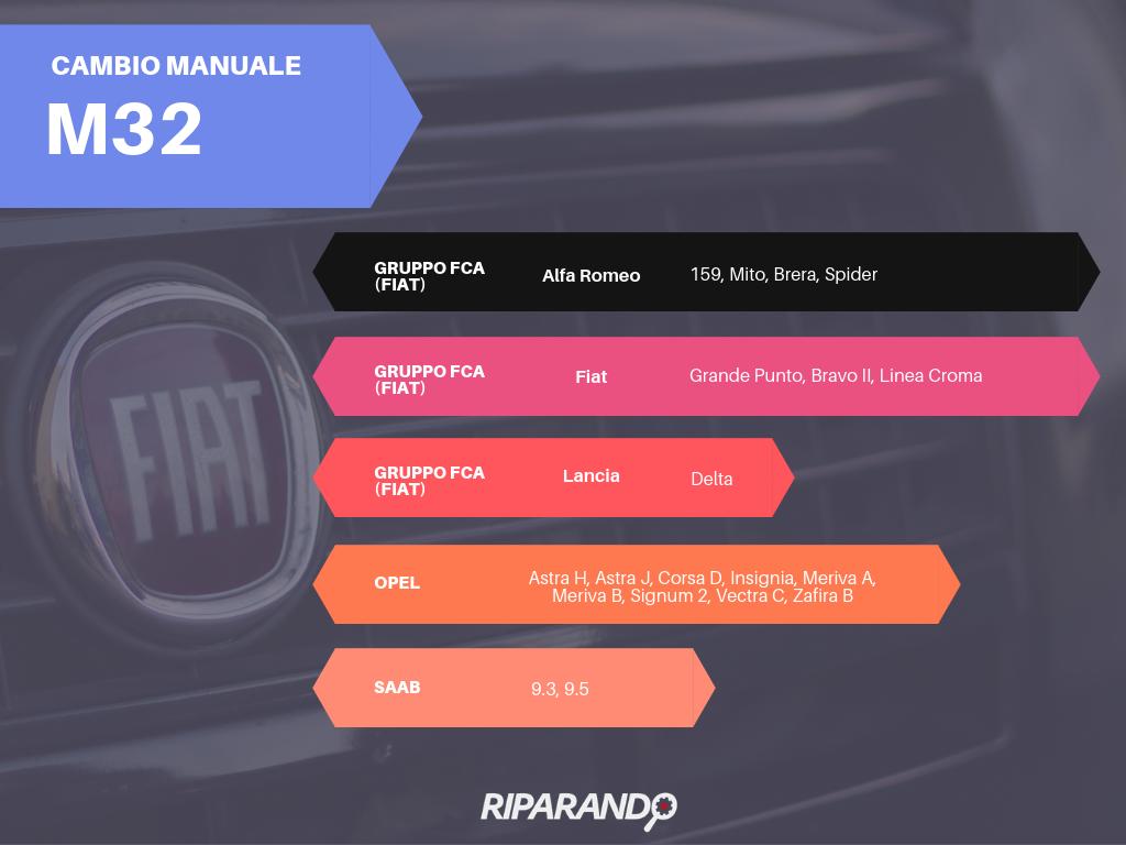 Cambio Fiat GM Powertrain M32 Tutorial