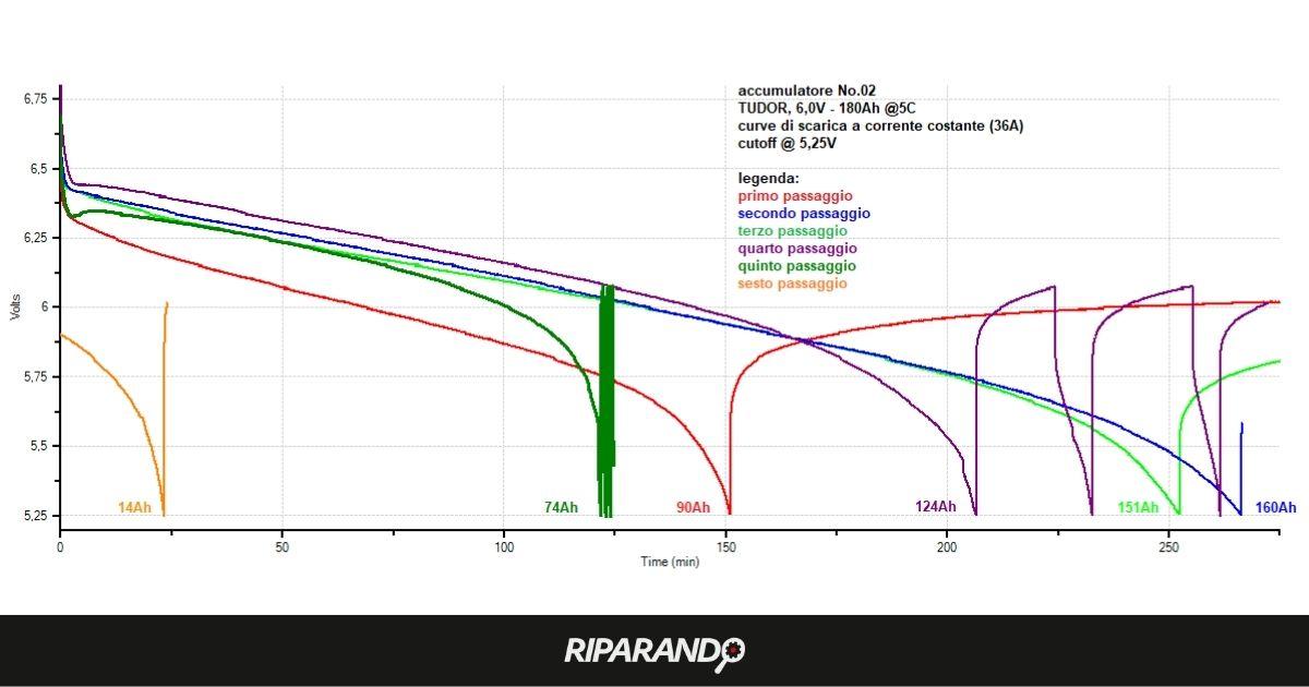Test di carica scarica su batteria post-trattamento di desolfatazione esito negativo